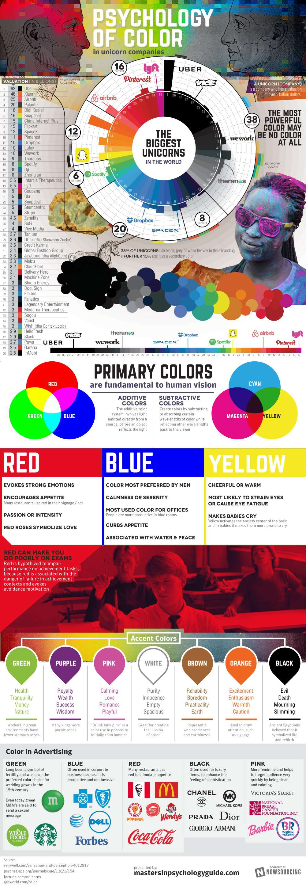 Psychology of Color in Unicorn Companies  - MastersinPsychologyGuide.com - Infographic